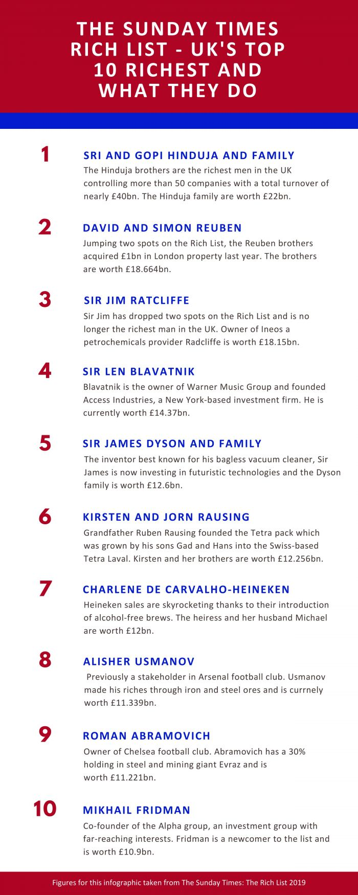 The Sunday Times Rich List - Top 10 Infographic